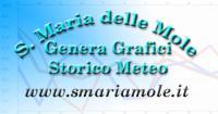 Generatore di Grafici Meteo Storici Copertina